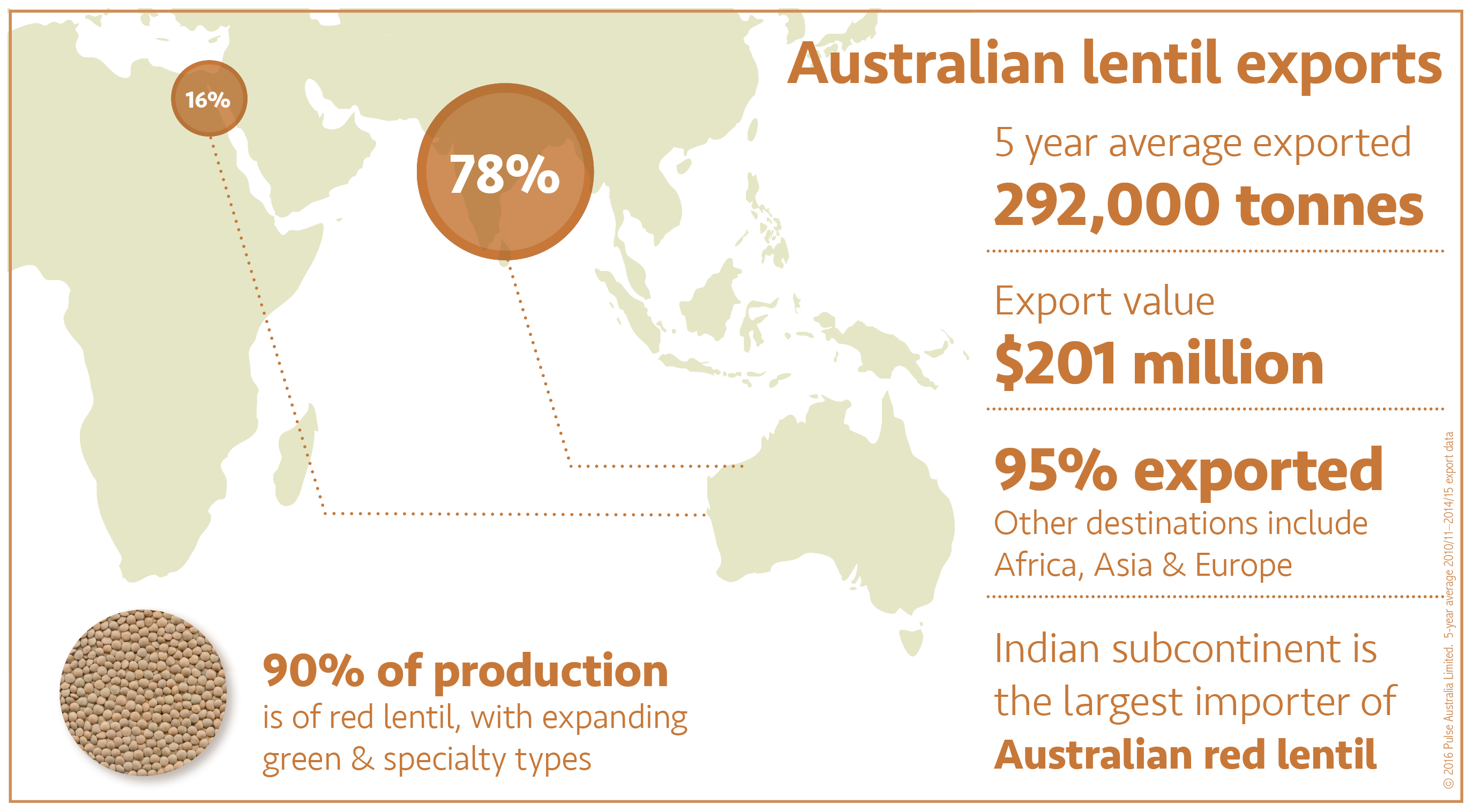 b5cc319db41db Australia s lentil industry has benefited from the release of  ever-improving varieties offering wider adaption and improved agronomic  features
